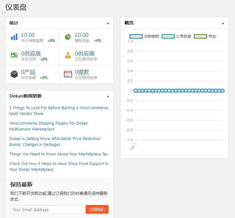 Dokan Multivendor Marketplace-多供应商市场WordPress插件