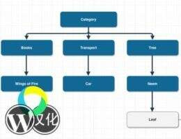 Term Taxonomy Converter 汉化版-分类标签转换WordPress插件